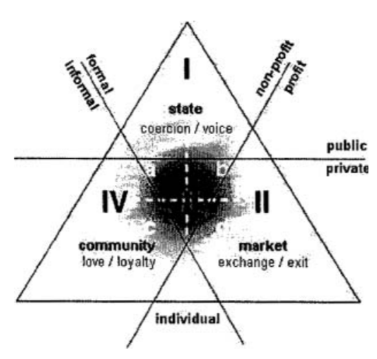 Four types of third-sector organizations
